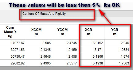 Check for, Center of Mass Rigidity XCR & YCR Value